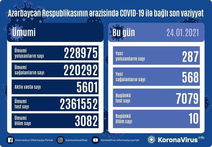 nazvano chislo novyx sluchaev koronavirusa v azerbajdzhane