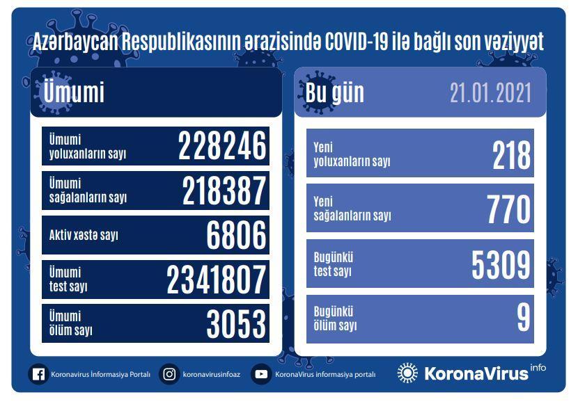 v azerbajdzhane koronavirusom zarazilis eshhe 218 chelovek 9 skonchalis