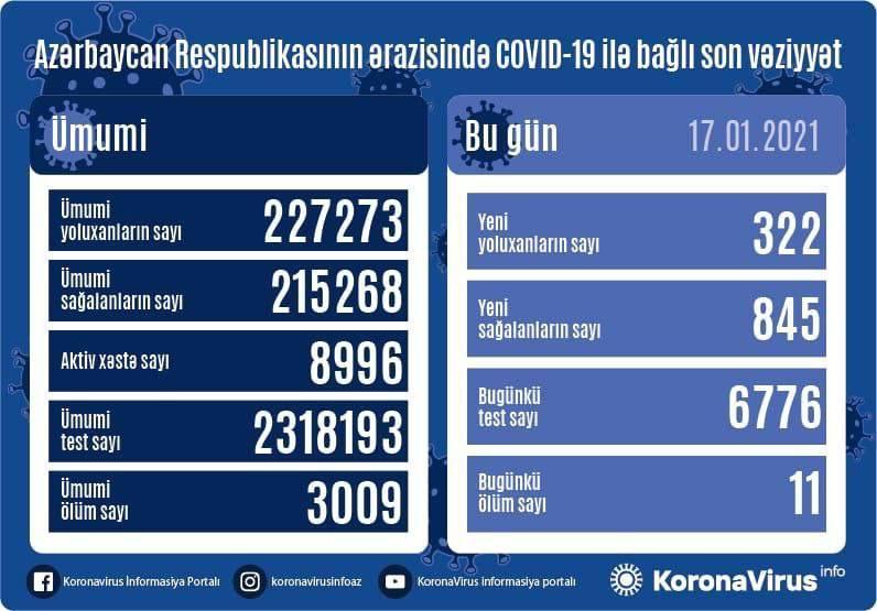 v azerbajdzhane za sutki koronavirusom zarazilis 322 cheloveka